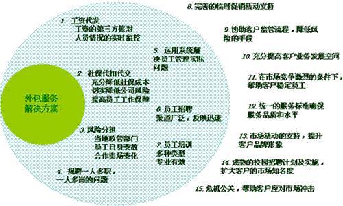 竞技宝app苹果官方下载外包方案