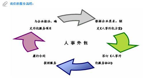 济南竞技宝app苹果官方下载派遣外包公司